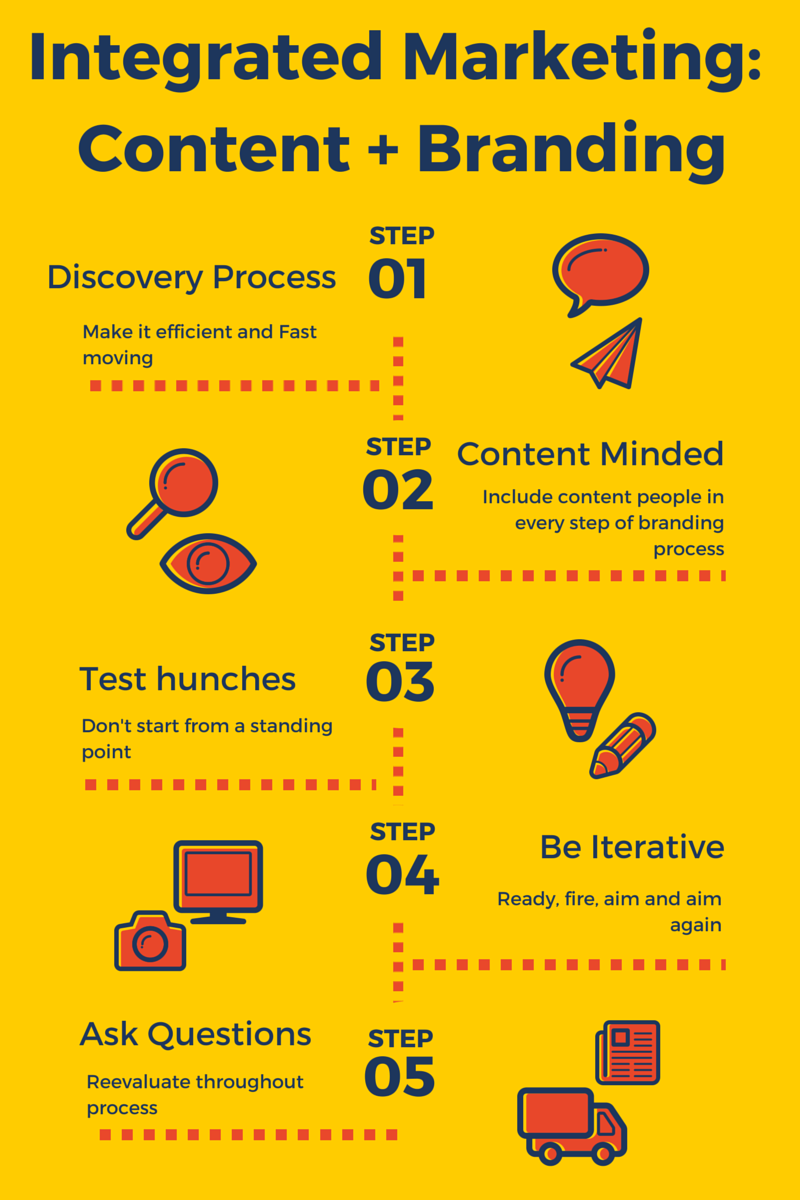 Our-Branding-Process
