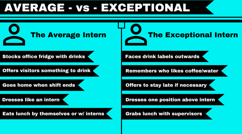 Average intern versus exceptional intern